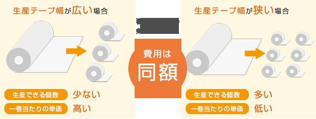 印刷テープロットの仕組み